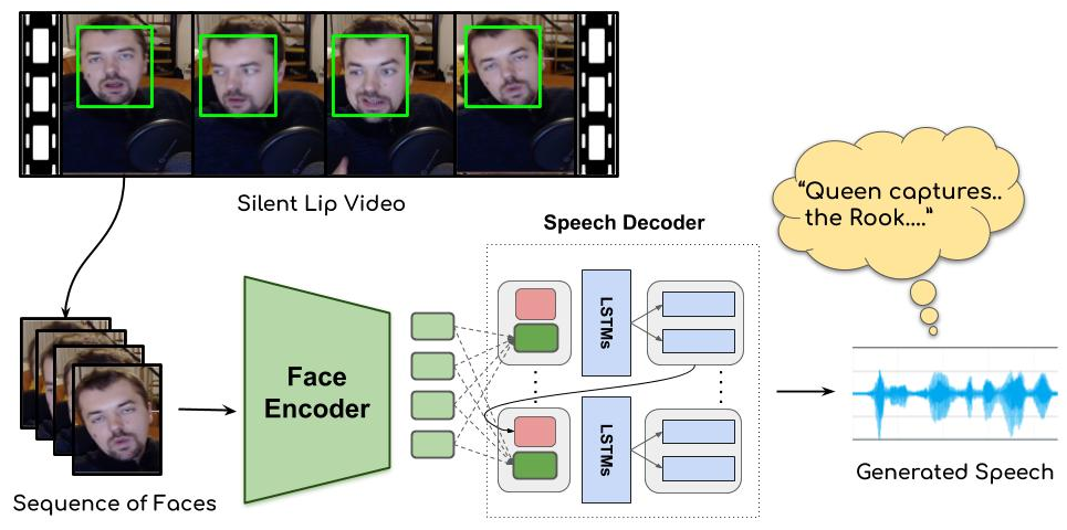 Lip2Wav: Generates a voice signal from silent lip movement